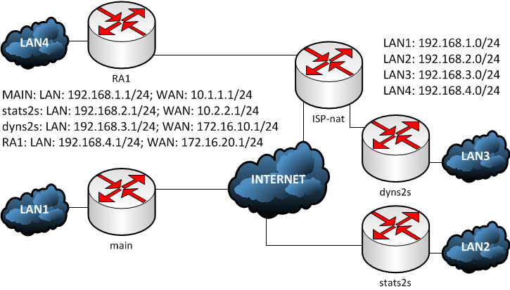 cisco isakmp profile topology