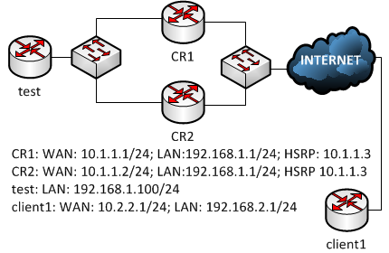 cisco ha vpn hsrp