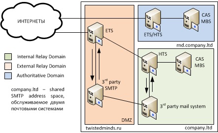 exchange 2010 relay domains