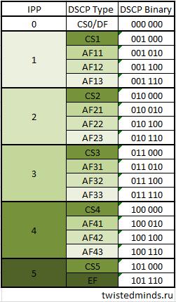 dscp chart