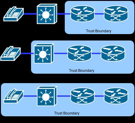 trust boundary
