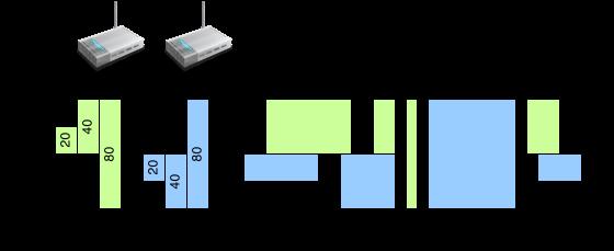 Сосуществование нескольких точек доступа на одном канале
