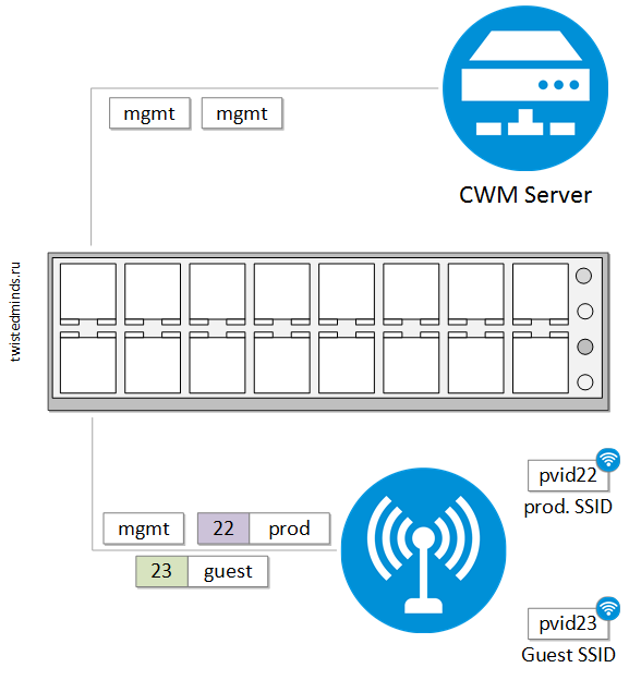 cwm-ap-switch-vlan