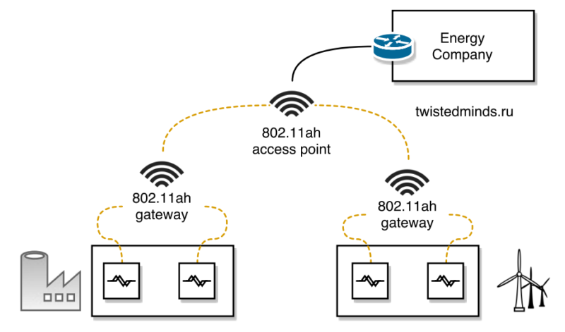 802.11ah backhaul aggregation