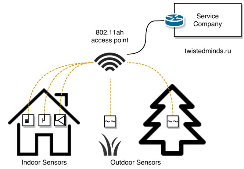 802.11ah smart grid